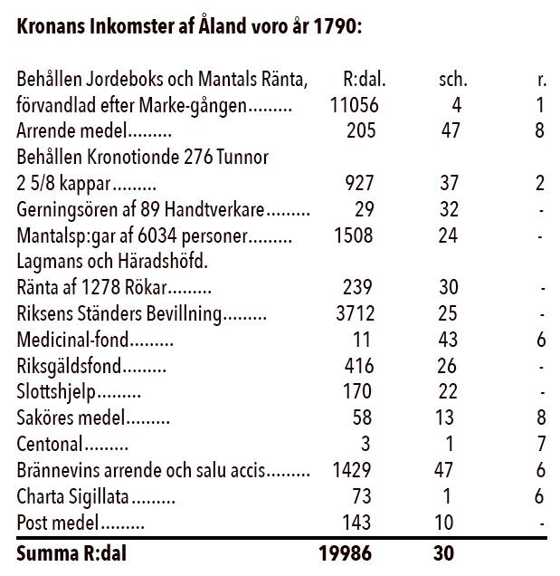 kronans-inkomster-aland-1790-2