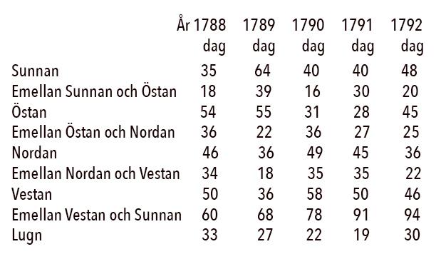 radande-vindar-1788-1792