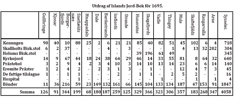 island-tabell-sid30